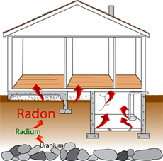 radon-enters-house